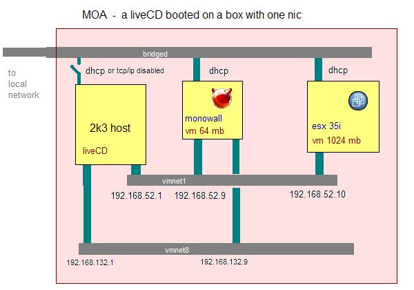 MOA network